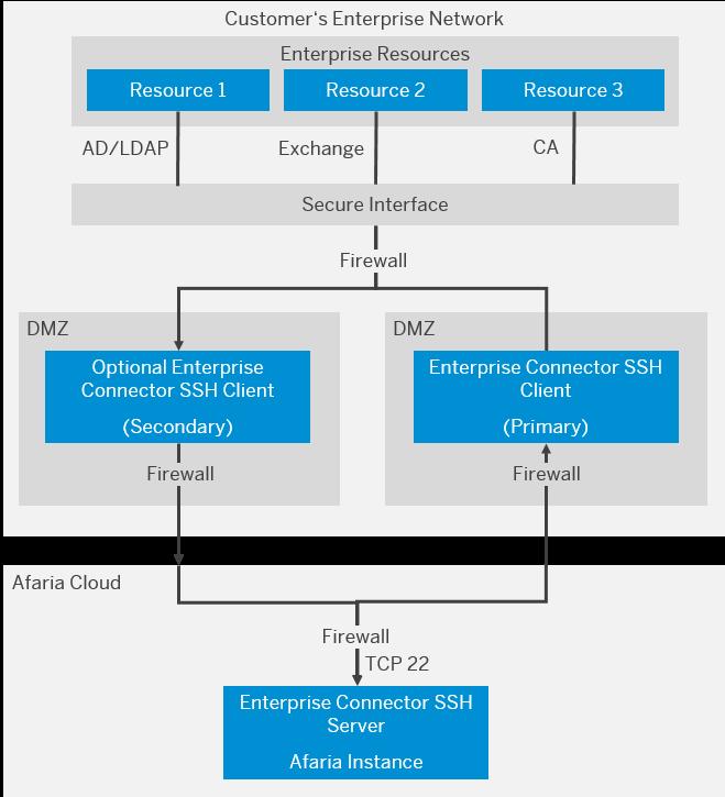 Enterprise Access