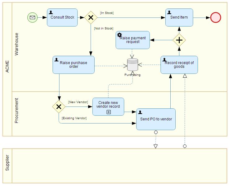 bpmn 20 descriptive - Bpmn Collaboration Diagram