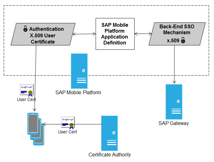 Configure Secure Access to SAP Gateway with X.509 Certificates