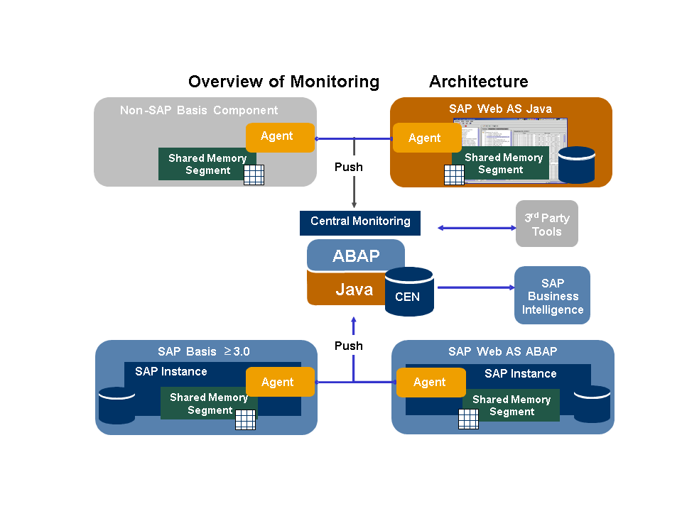 Technical system landscape for Sap r 3 architecture