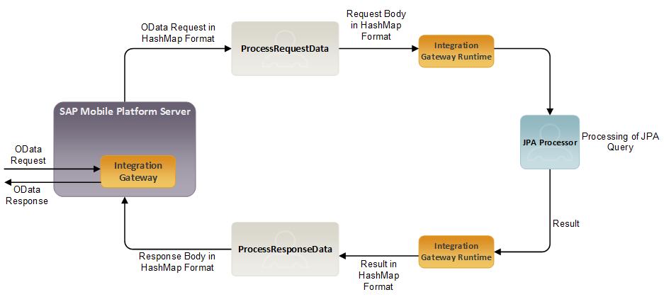 Custom Script Functions For Jpa