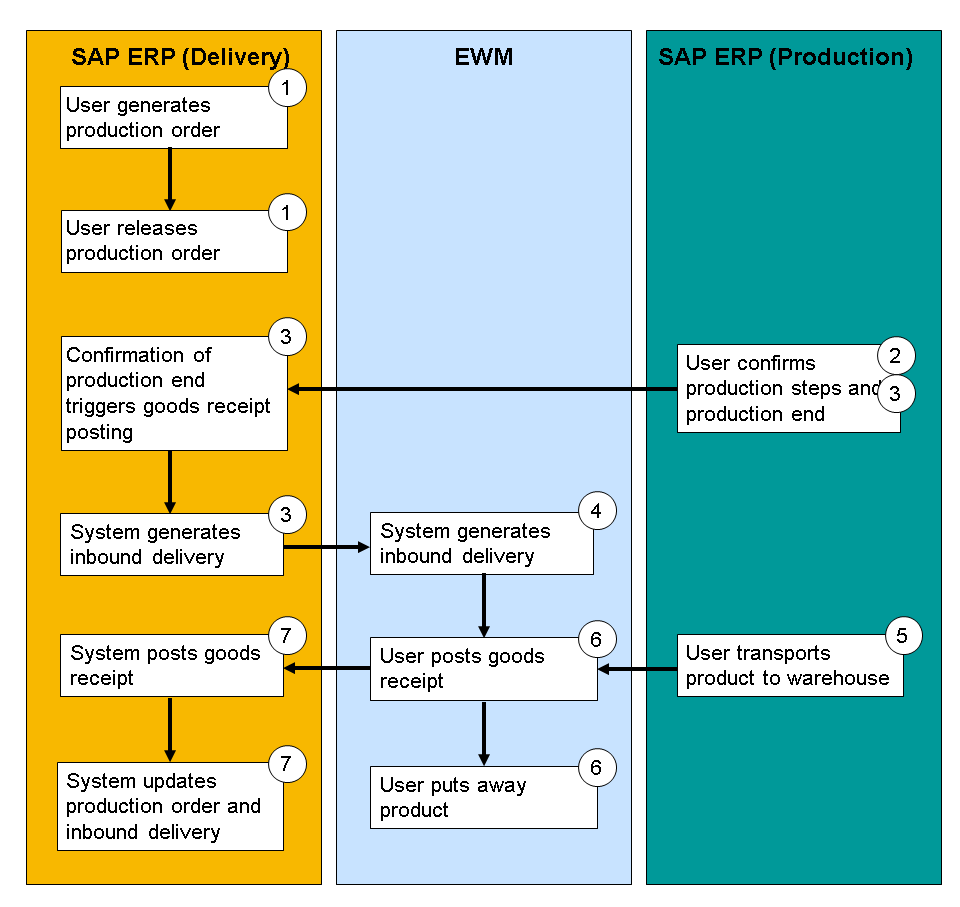 Production Order: Creating A SAP Production Order / Process