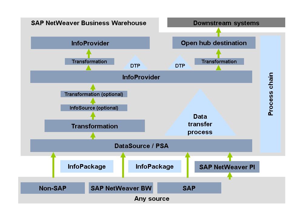 data flow in sap business warehouse  sap help portal