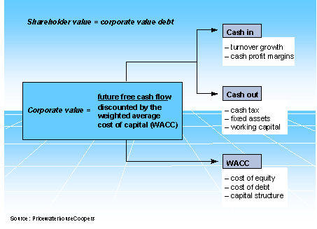 capital structure and debt structure