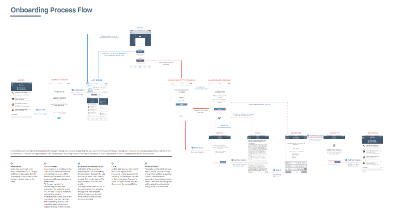 Onboarding patterns Reference