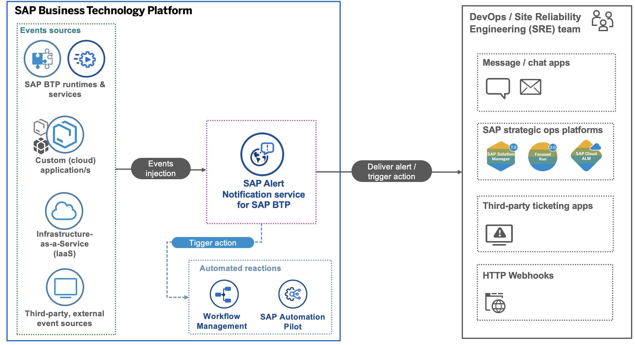 SAP Discovery Center - Alert Notification Service