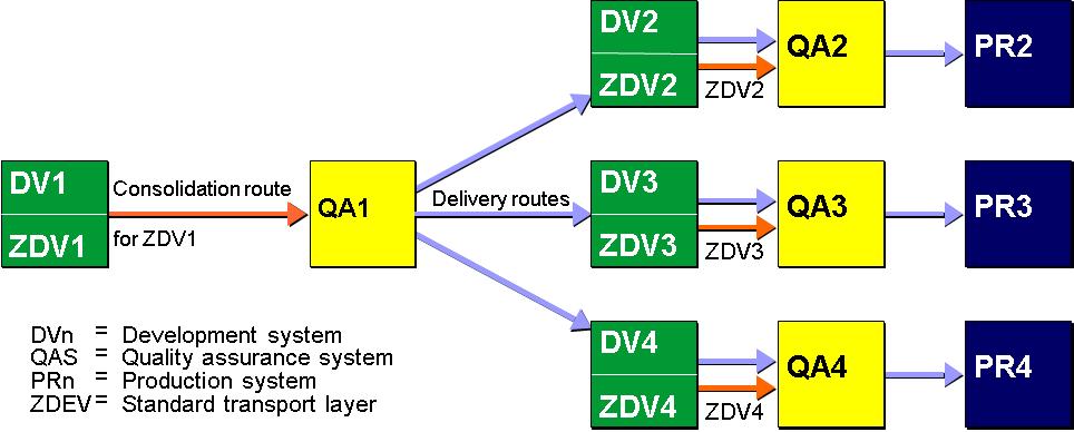 transport layers and transport routes sap help portal rh help sap com