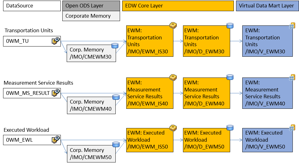Extended Warehouse Management (SAP HANA-Optimized) - SAP