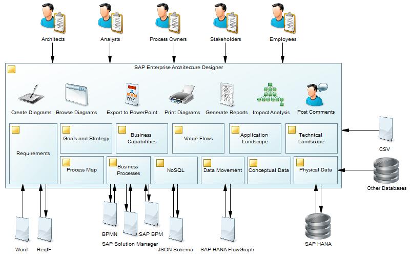 Sap Enterprise Architecture Designer