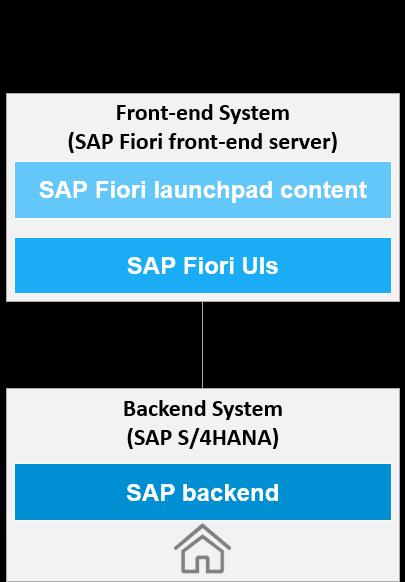 Standalone (Central Hub) Deployment of SAP Fiori Front-End Server - SAP Help Portal