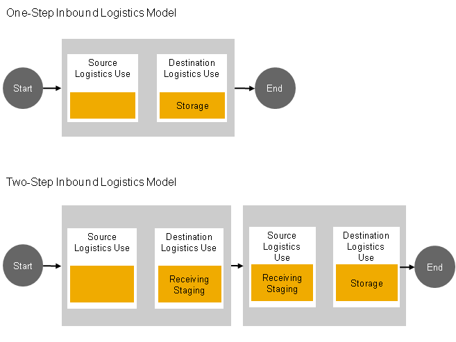Locations and Location Layouts - SAP Help Portal