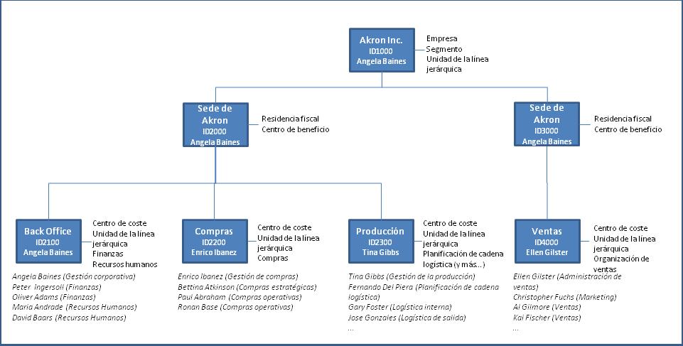 Este gráfico muestra una estructura organizativa en borrador.