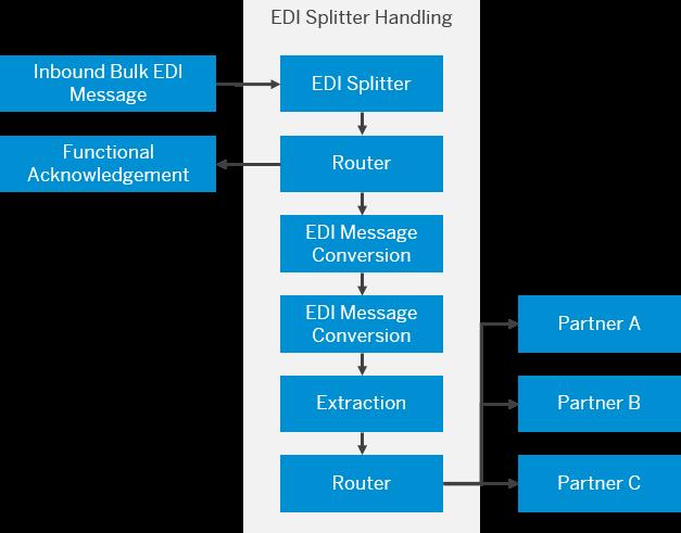 Define EDI Splitter - SAP Help Portal
