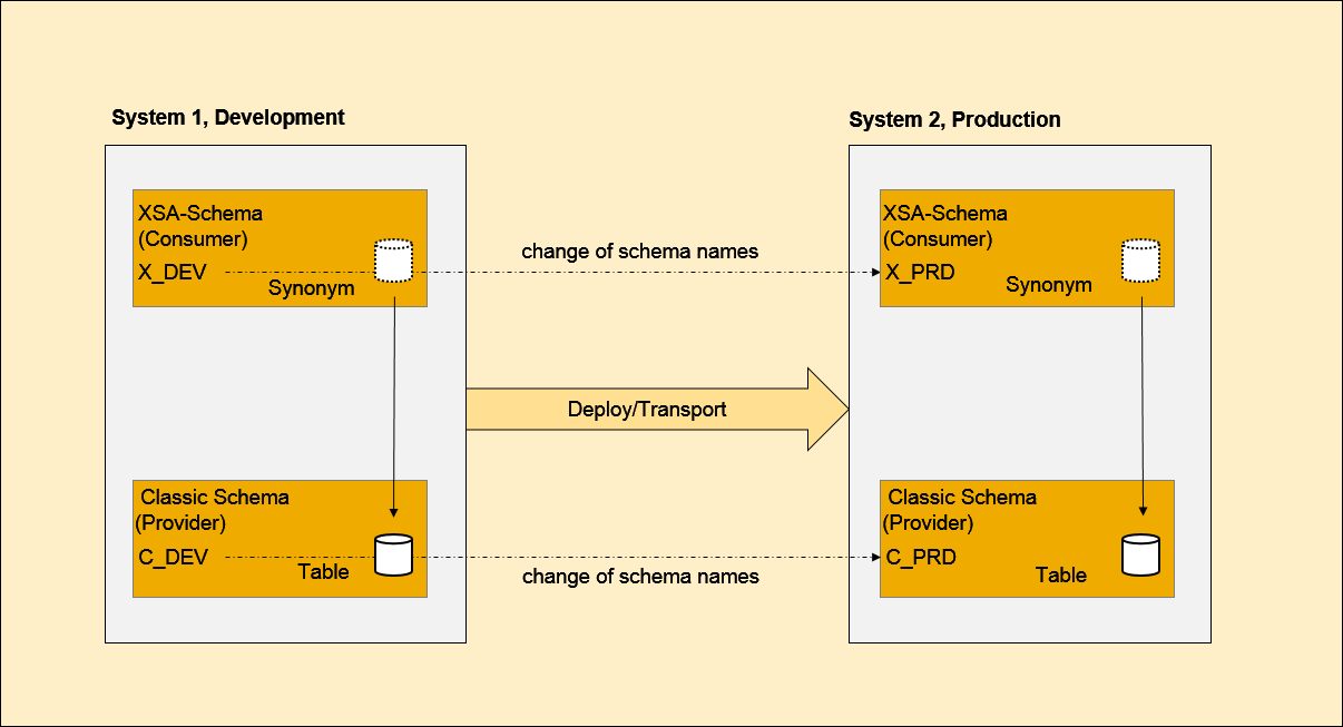 Database Synonyms In Xs Advanced Sap Help Portal