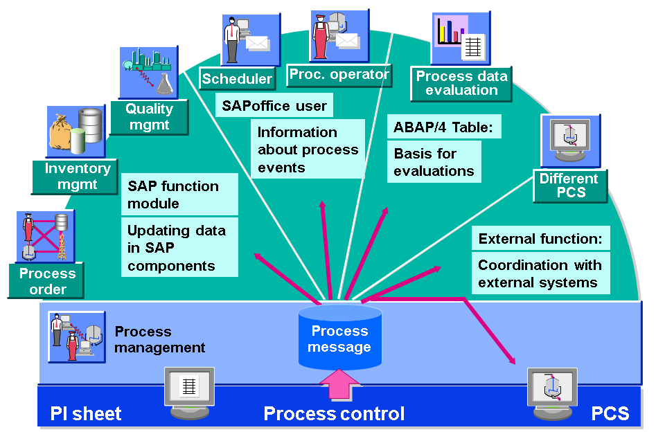 Process Messages - SAP Help Portal