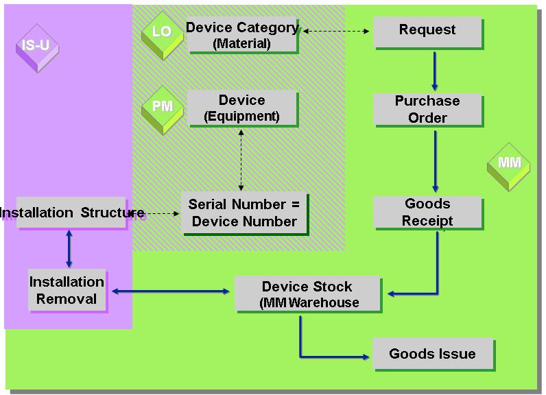 Device Management - SAP Help Portal