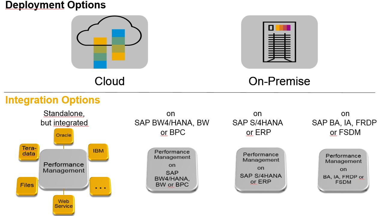 SAP Profitability and Performance Management - SAP Help Portal