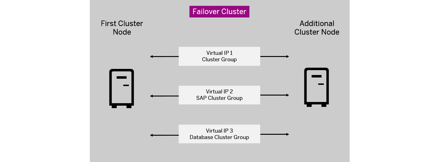 IP Addresses in a Microsoft Failover Cluster Configuration