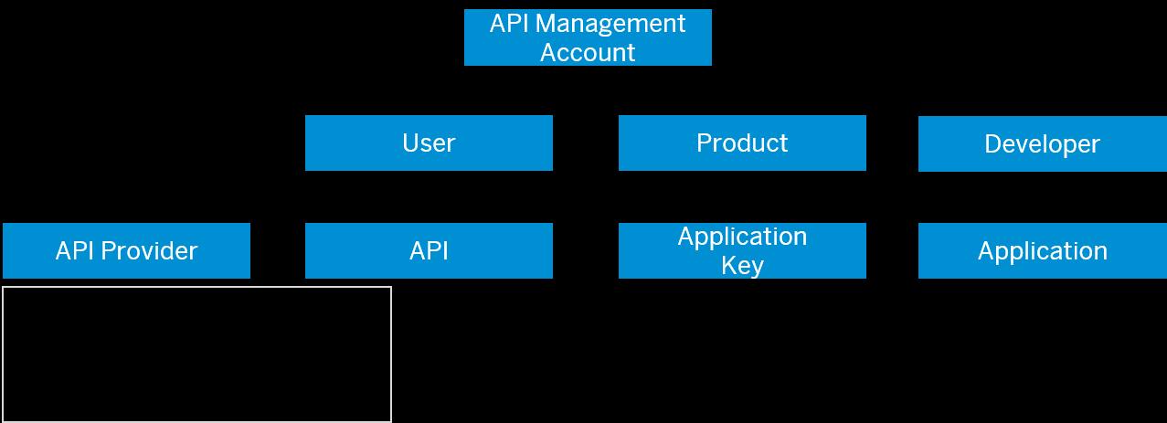 Concepts of API Platform for API Management - SAP Help Portal