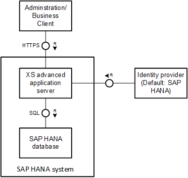 3-Tier Architecture of SAP HANA with XS Advanced