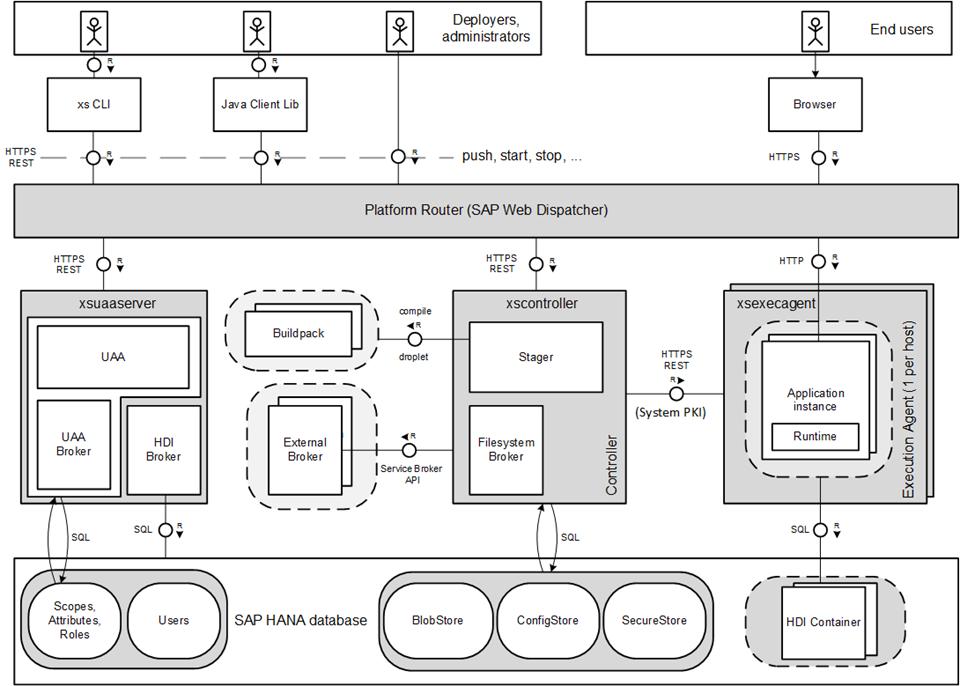 Technical System Landscape of XS Advanced Application Server