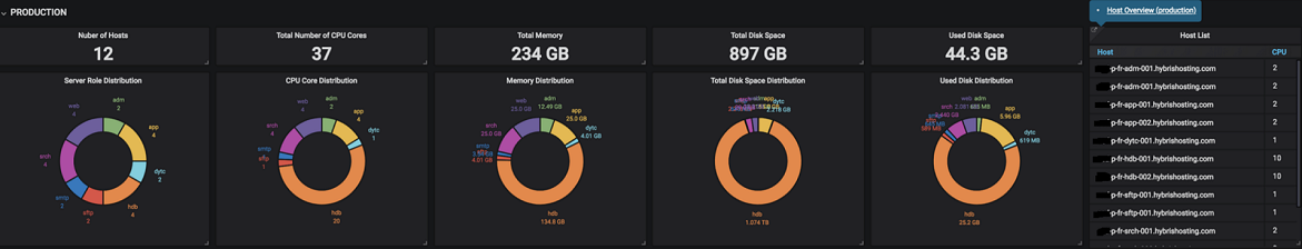 Grafana Web-based Monitoring Dashboards - SAP Help Portal