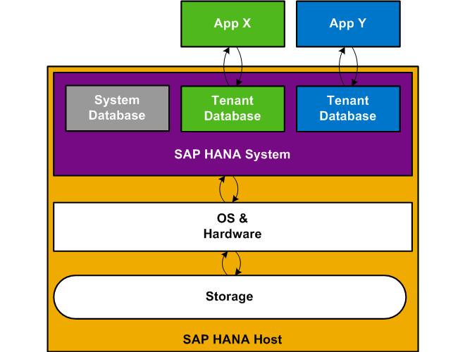 On-premise Deployment Using SAP HANA Tenant Databases