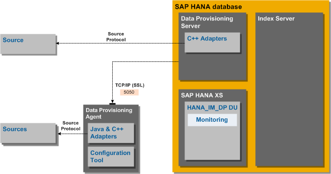 Sap hana data provisioning guide