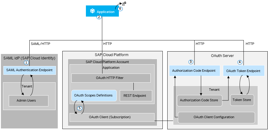 Client Authentication with OAuth2 - SAP Help Portal