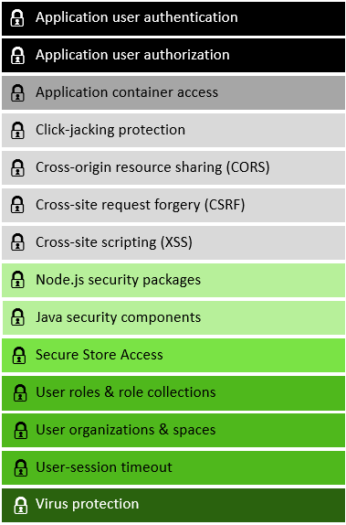 SAP HANA Application Security Scenarios - SAP Help Portal