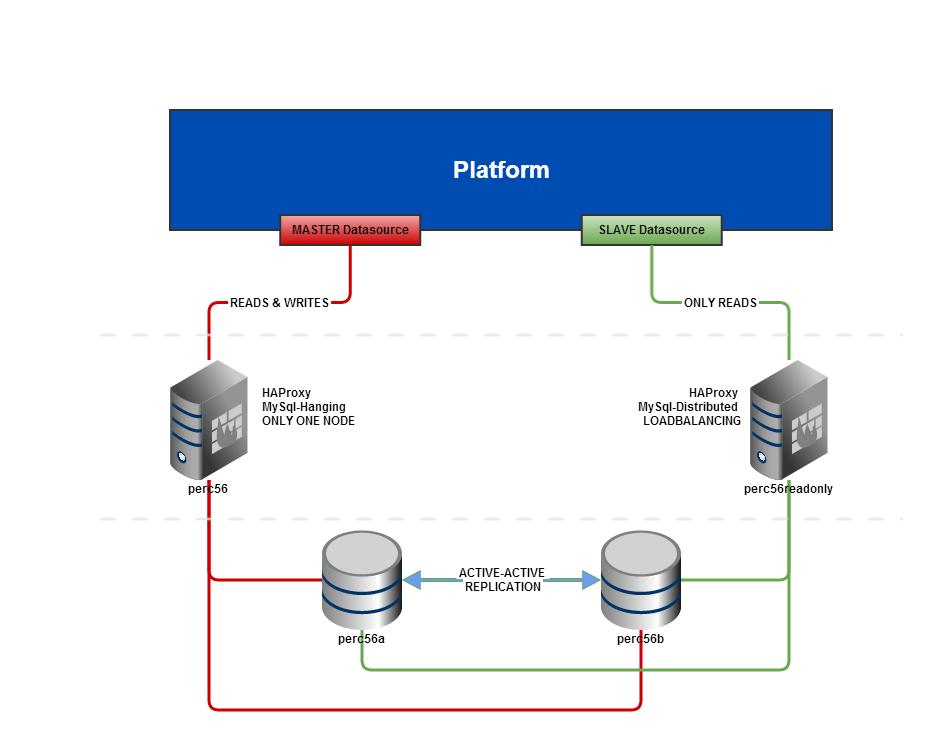 Configuring a Percona MySQL Cluster - SAP Help Portal