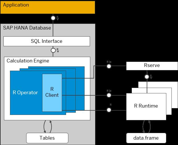 R Integration with SAP HANA - SAP Help Portal