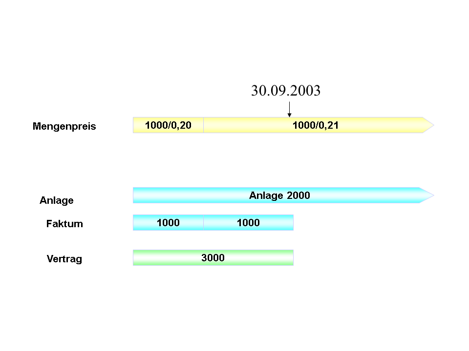 Master Data Template Category INSTALLATION - SAP Help Portal