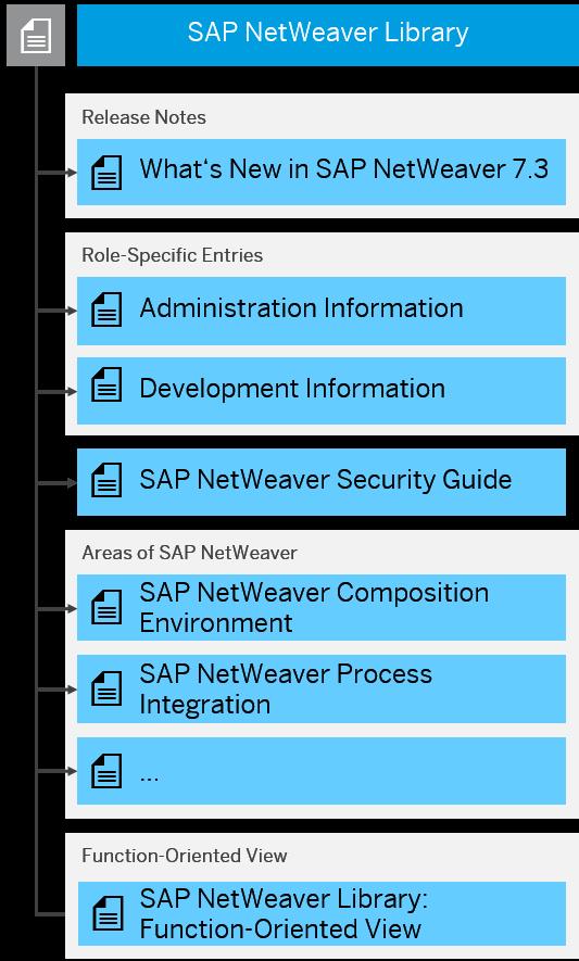 SAP NetWeaver - SAP Help Portal