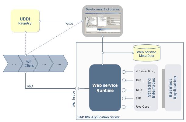 How Web Services Function - SAP Help Portal