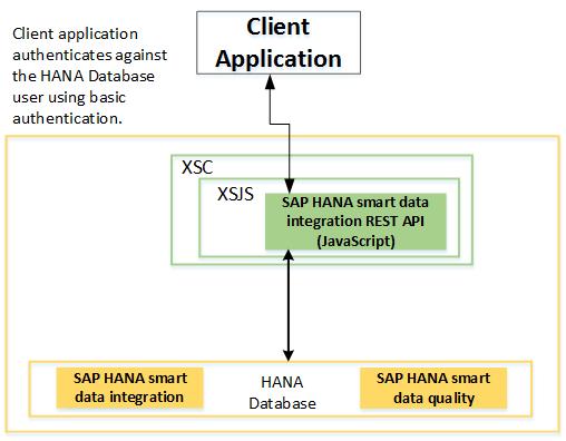 SAP HANA Smart Data Integration REST API Overview - SAP Help Portal