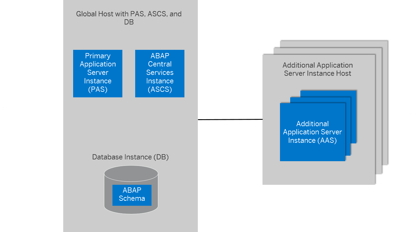 Additional Application Server Instance - SAP Help Portal