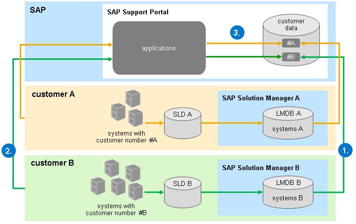 Synchronizing with SAP Support Portal - SAP Help Portal