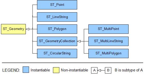 Spatial type hierarchy
