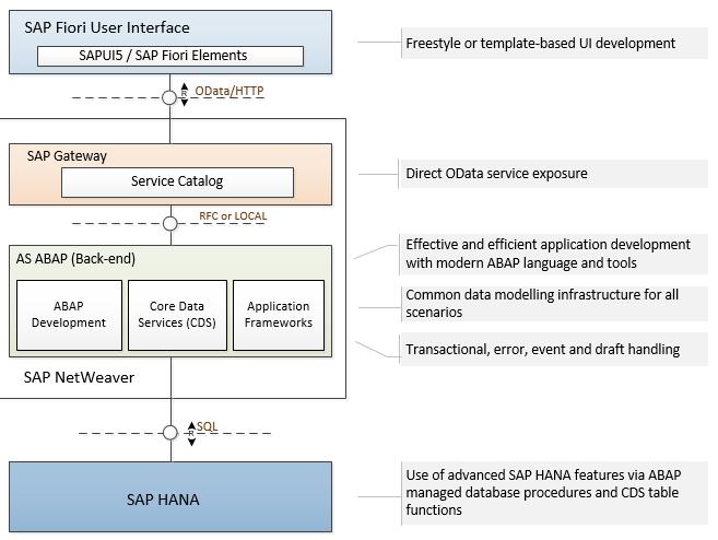 Main building blocks of the ABAP programming model for SAP Fiori