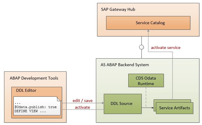 Included components and involved activities when exposing CDS view to OData