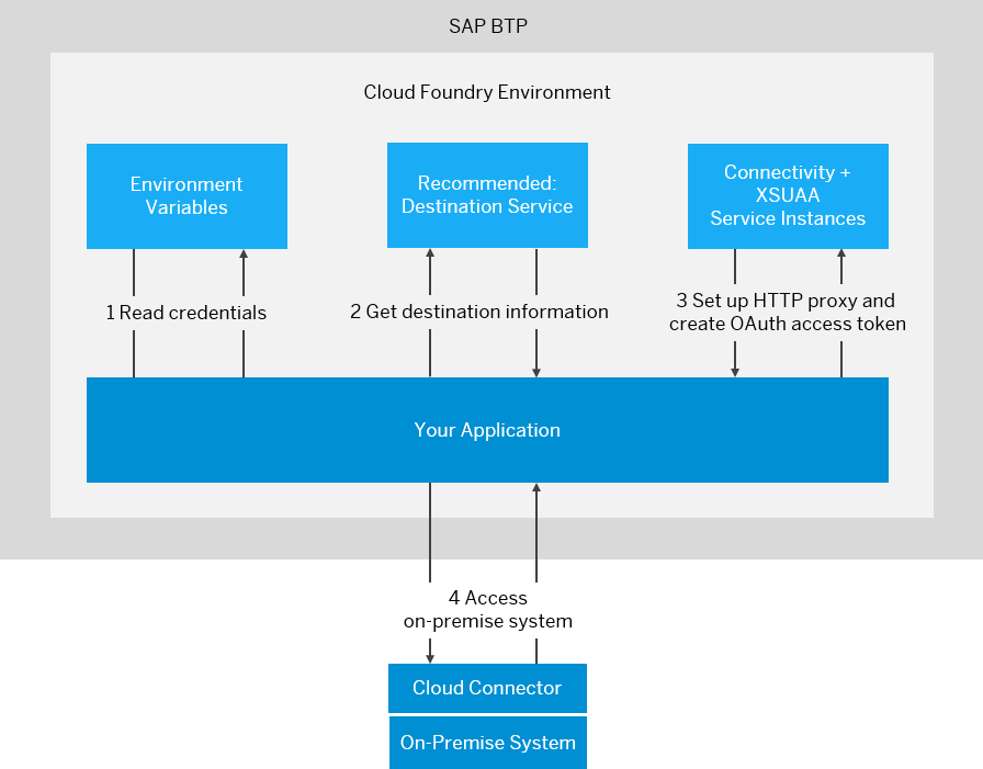 Consuming the Connectivity Service - SAP Help Portal