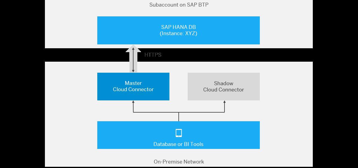 Connect DB Tools to SAP HANA via Service Channels - SAP Help