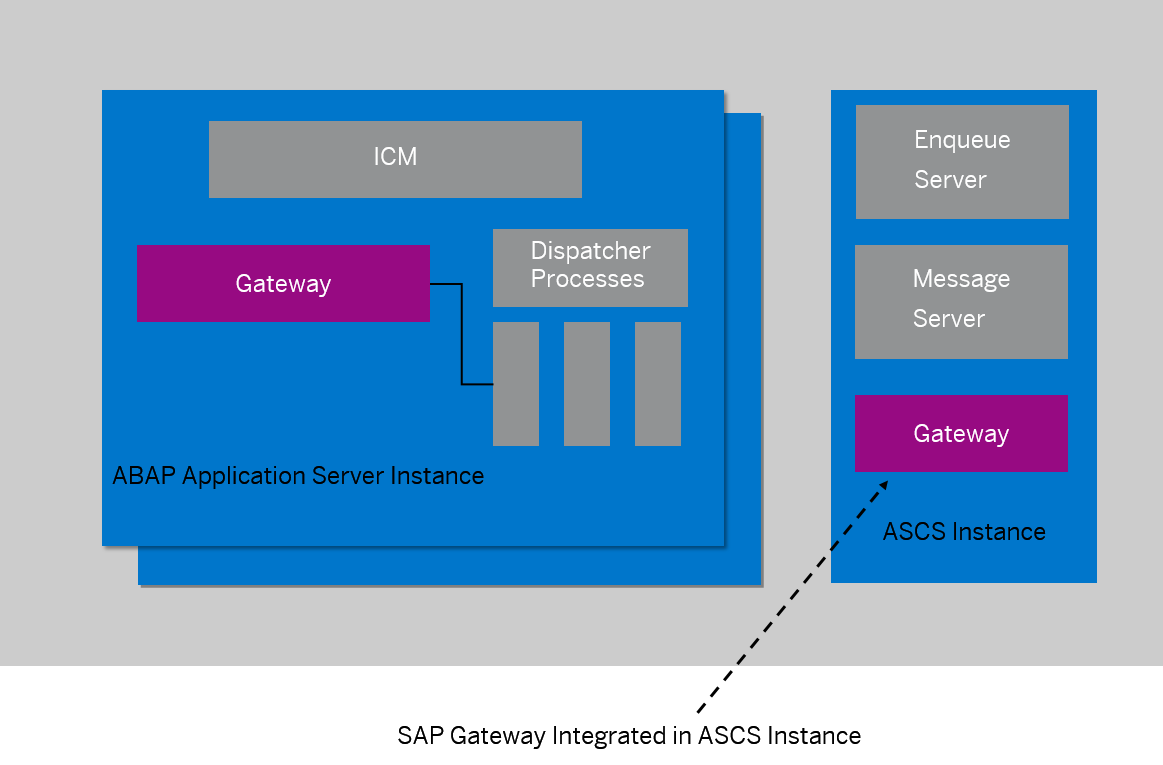 Gateway Integrated in the ASCS Instance