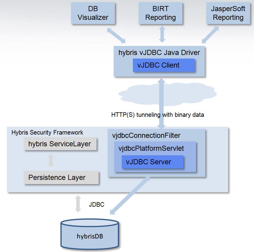 virtualjdbc Extension - SAP Help Portal