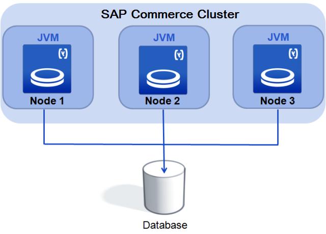Clustered Environment - SAP Help Portal