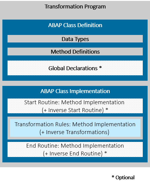 ABAP Routines in Transformations - SAP Help Portal