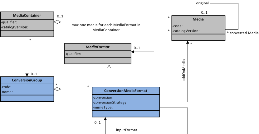 mediaconversion Extension - SAP Help Portal