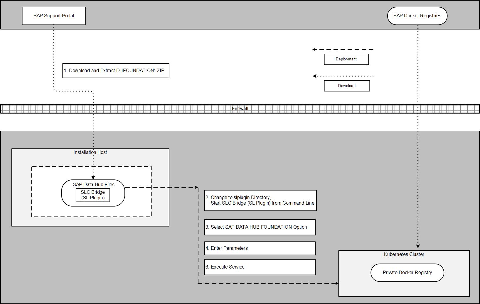 Uninstall using the SLC Bridge (SL Plugin) - SAP Help Portal