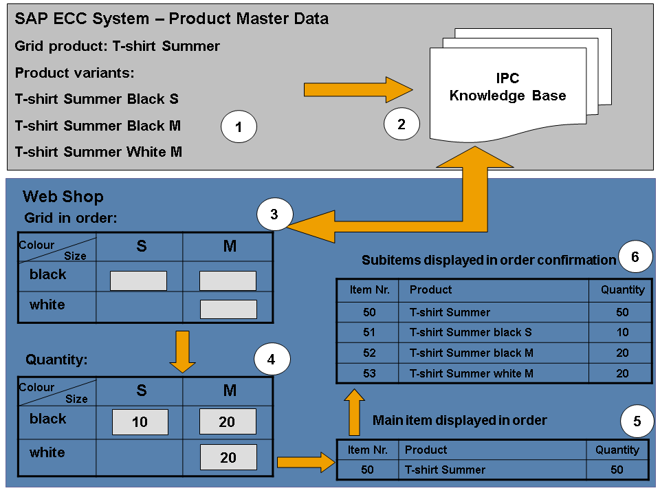 Grid Product Processing in ERP E-Commerce - SAP Help Portal